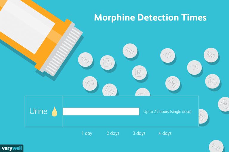 Morphine detection