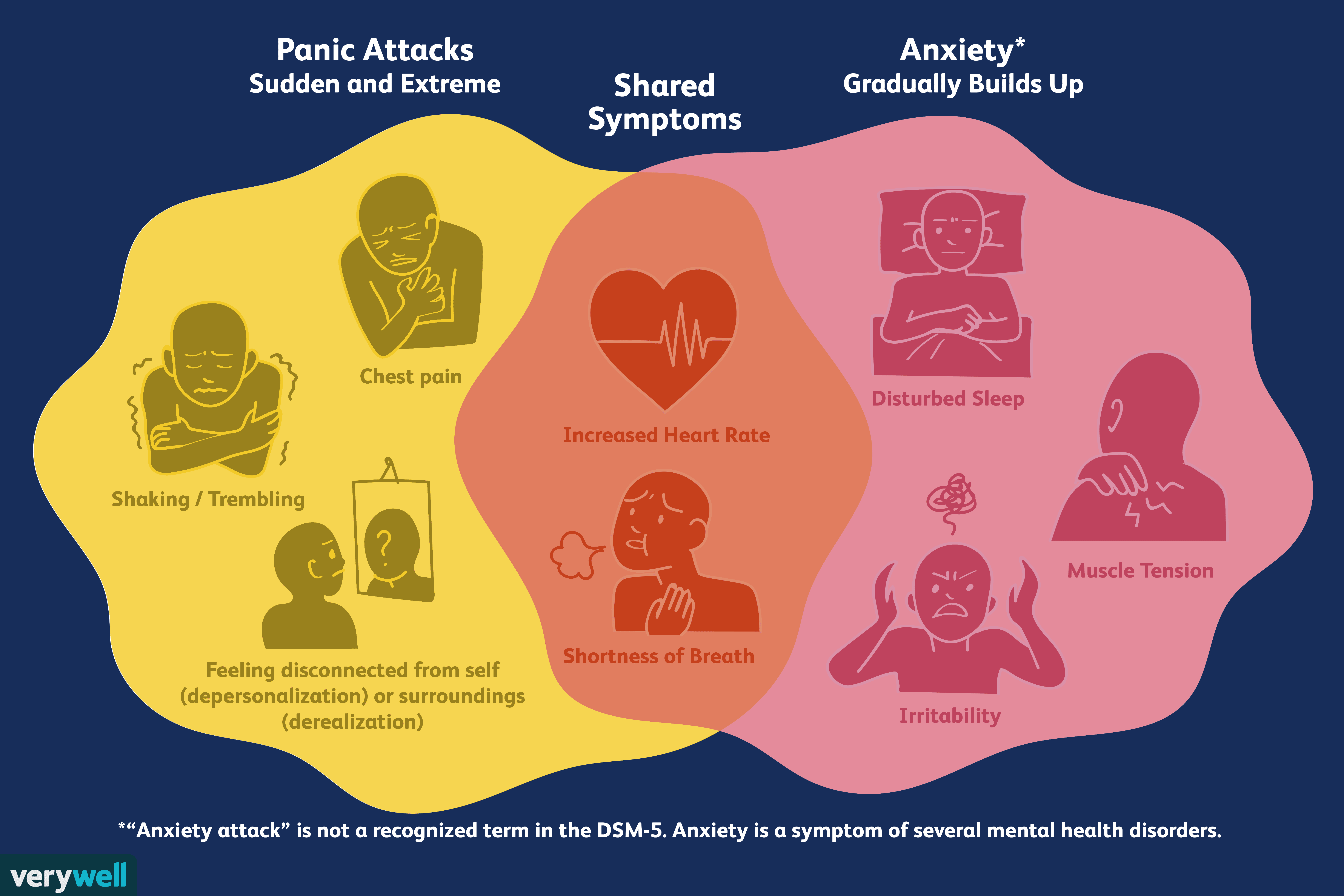 how anxiety and panic attacks differ